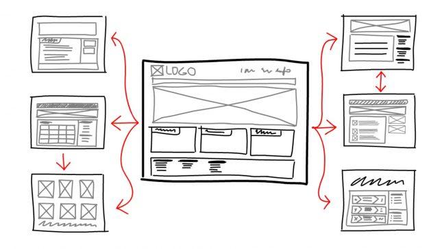 website design - the process